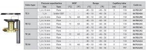 مشخصات فنی 3 شیر انبساط دانفوس Danfoss مدل TE 5- TE12 - TE20 - TE55 - پیشرو صنعت آزما