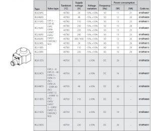 مشخصات بوبین شیر برقی سوکت دار دانفوس Danfoss کد BG - پیشرو صنعت آزما