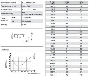 مشخصات فنی سنسور دما دانفوس Danfoss مدل EKS 211 کد 084B4403 - پیشرو صنعت آزما