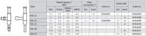 جدول مشخصات رگلاتور فشار دانفوس Danfoss مدل KVL - پیشرو صنعت آزما