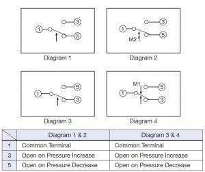 راهنمای نصب الکتریکی پرشر سوئیچساگینومیا saginomiya کد SNS - پیشرو صنعت آزما