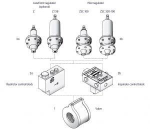 بخشهای مختلف اکسیال فلو ولو Axial Flow Valve الستر جیوانزelster jeavons - پیشرو صنعت آزما