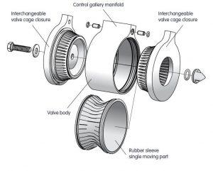 بخشهای مختلف 2 اکسیال فلو ولو Axial Flow Valve الستر جیوانزelster jeavons - پیشرو صنعت آزما