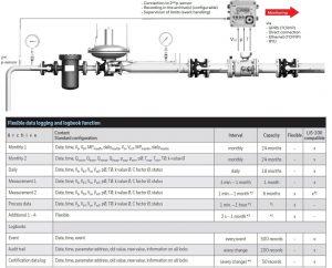 محل نصب تصحیح کننده حجم گاز الستر جیوانزelster jeavons مدل EK220 - پیشرو صنعت آزما
