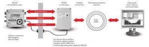 نحوه عملکرد تصحیح کننده حجم گاز الستر جیوانزelster jeavons مدل EK220 - پیشرو صنعت آزما