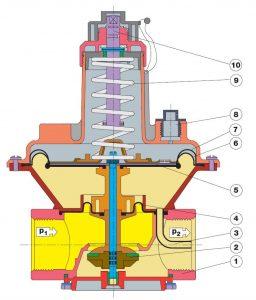 بخشهای مختلف بالانسر گاز دانگز DUNGS مدل FRS - پیشرو صنعت آزما