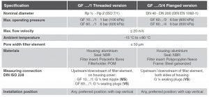 مشخصات فیلتر گاز و هوا دانگز DUNGS مدل GF/1،GF/3،GF/4 - پیشرو صنعت آزما