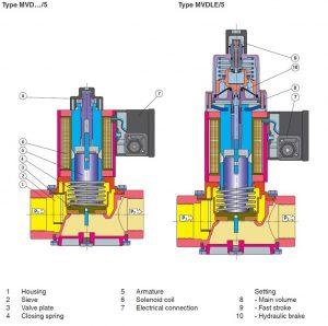 بخشهای مختلف شیر برقی تکضرب تک مرحله دانگز DUNGS مدل MVDL-MVD-MV - پیشرو صنعت آزما
