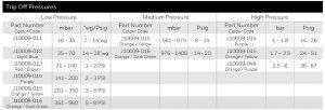 مشخصات اسلم شات آف ولو Slam Shut Off Valve الستر جیوانزelster jeavons مدل S100 - پیشرو صنعت آزما
