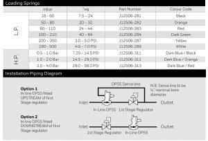 مشخصات اسلم شات آف ولو Slam Shut Off Valve الستر جیوانزelster jeavons مدل S300 - پیشرو صنعت آزما