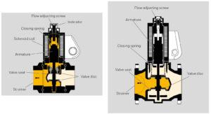بخشهای مختلف شیر برقی تکضرب گاز (سلونوئید ولو) کروم شرودر krom schroder مدل VAS..N - پیشرو صنعت آزما