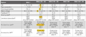 نحوه کدخوانی 2 شیر برقی تکضرب گاز (سلونوئید ولو) کروم شرودر krom schroder مدل VAS..N - پیشرو صنعت آزما