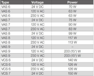 توان برقی 2 شیر برقی تکضرب گاز (سلونوئید ولو) کروم شرودر krom schroder مدل VAS..N - پیشرو صنعت آزما
