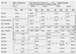 توضیحات اصلی نشت یاب گاز دانگز DUNGS مدل VDK 200 A S02 - پیشرو صنعت آزما