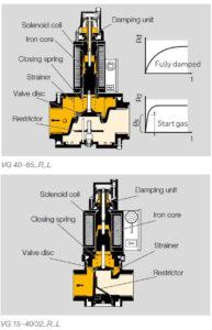 بخش های مختلف شیر برقی تدریجی گاز (سلونوئید ولو) کروم شرودر krom schroder مدل VG - پیشرو صنعت آزما