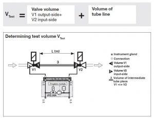 توضیحات نشت یاب گاز دانگز DUNGS مدل VPS 504 - پیشرو صنعت آزما