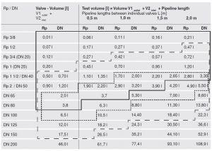 توضیحات 2 نشت یاب گاز دانگز DUNGS مدل VPS 504 - پیشرو صنعت آزما