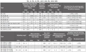 جدول ابعاد پرشر سوئیچ هوا کروم شرودر krom schroder مدل DL..A - پیشرو صنعت آزما