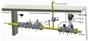 خط کامل گاز ماداس - پیشرو صنعت آزما