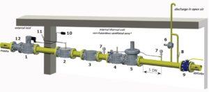 خط گاز کامل فیلتر گاز ماداس MADAS مدل FM - پیشرو صنعت آزما