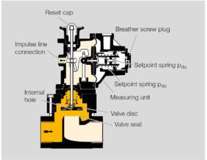بخشهای مختلف شات آف ولو گاز کروم شرودر krom schroder مدل JSAV - پیشرو صنعت آزما