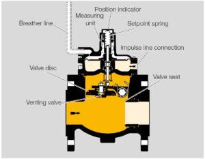 بخشهای مختلف 2 شات آف ولو گاز کروم شرودر krom schroder مدل JSAV - پیشرو صنعت آزما