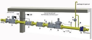 خط گاز شات آف ولو (Shut off valve) ماداس MADAS مدل MVB - پیشرو صنعت آزما