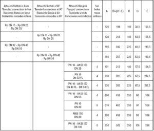ابعاد بالانسر گاز ماداس MADAS مدل RG/2MC - FRG/2MC - پیشرو صنعت آزما