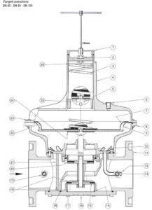 بخش های مختلف 2 بالانسر گاز ماداس MADAS مدل RG/2MC - FRG/2MC - پیشرو صنعت آزما