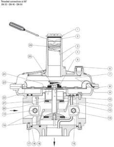 بخش های مختلف 4 بالانسر گاز ماداس MADAS مدل RG/2MC - FRG/2MC - پیشرو صنعت آزما
