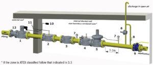 2 خط کامل گاز ماداس - پیشرو صنعت آزما