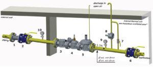 خط گاز کامل ماداس RG-2MCS - پیشرو صنعت آزما