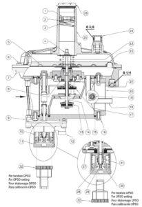 بخش مختلف 2 رگلاتور گاز ماداس MADAS مدل RG/2MCS - RG/2MBZ - پیشرو صنعت آزما