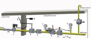 3 خط کامل گاز ماداس - پیشرو صنعت آزما