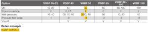 نحوه کدخوانی 2 بالانسر گاز کروم شرودر krom schroder مدل VGBF - پیشرو صنعت آزما
