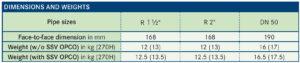 جدول مشخصات رگلاتور گاز صنعتی آر ام جی RMG مدل 270MK 2 - پیشرو صنعت آزما