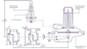 ابعاد رگلاتور گاز صنعتی آر ام جی RMG مدل 273PL - پیشرو صنعت آزما