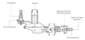 بخش مختلف رگلاتور گاز صنعتی آر ام جی RMG مدل 273PL - پیشرو صنعت آزما