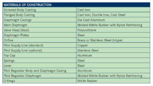 جدول مشخصات رگلاتور گاز صنعتی آر ام جی RMG مدل 273PL - پیشرو صنعت آزما