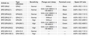 مشخصات فتوسل (آشکار ساز شعله) زیمنس SIEMENS مدل QRA2 - پیشرو صنعت آزما