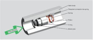 بخش های مختلف شیر یکطرفه(Check valve) ویکا WIKA مدل CV - پیشرو صنعت ازما