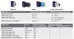 مدل مختلف ورودی کابل ترموکوپل (Thermocouple) ویکا WIKA مدل TC10-D - پیشرو صنعت آزما